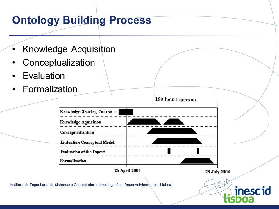 Instituto de Engenharia de Sistemas e Computadores Investigação e Desenvolvimento em Lisboa Ontology Building Process Knowledge Acquisition Conceptualization Evaluation Formalization