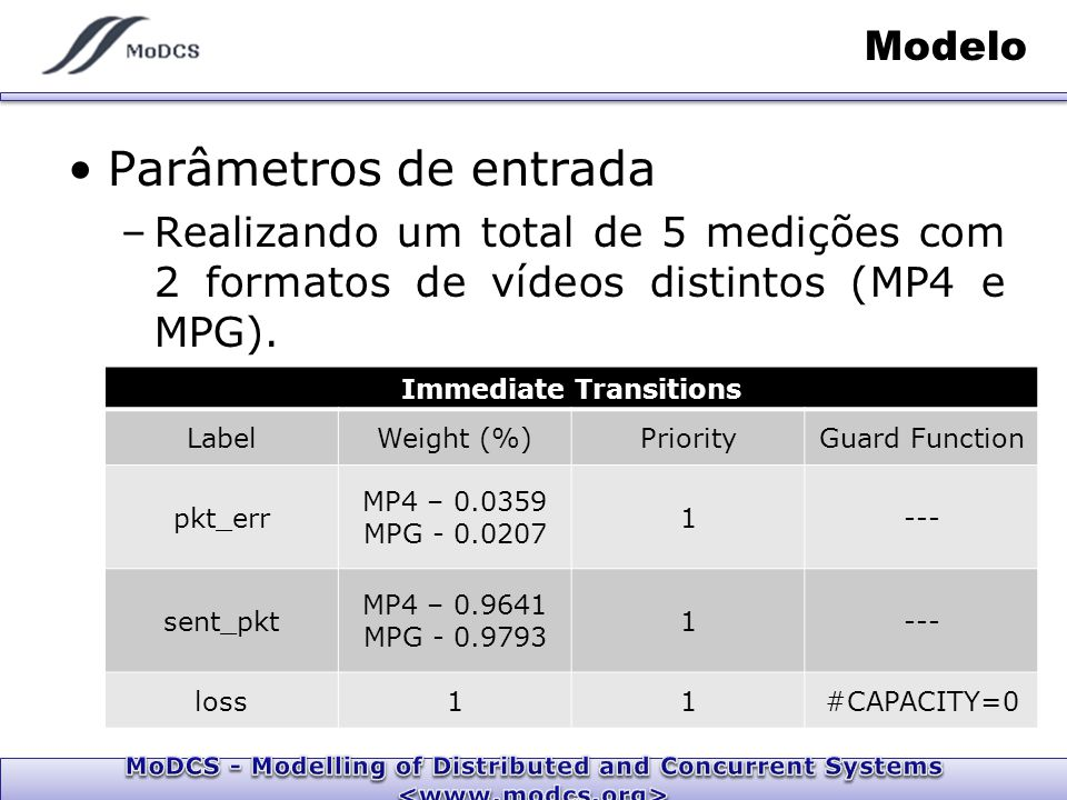 Modelo Parâmetros de entrada –Realizando um total de 5 medições com 2 formatos de vídeos distintos (MP4 e MPG). Immediate Transitions LabelWeight (%)P