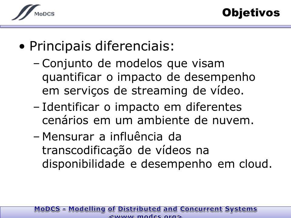 Objetivos Principais diferenciais: –Conjunto de modelos que visam quantificar o impacto de desempenho em serviços de streaming de vídeo.