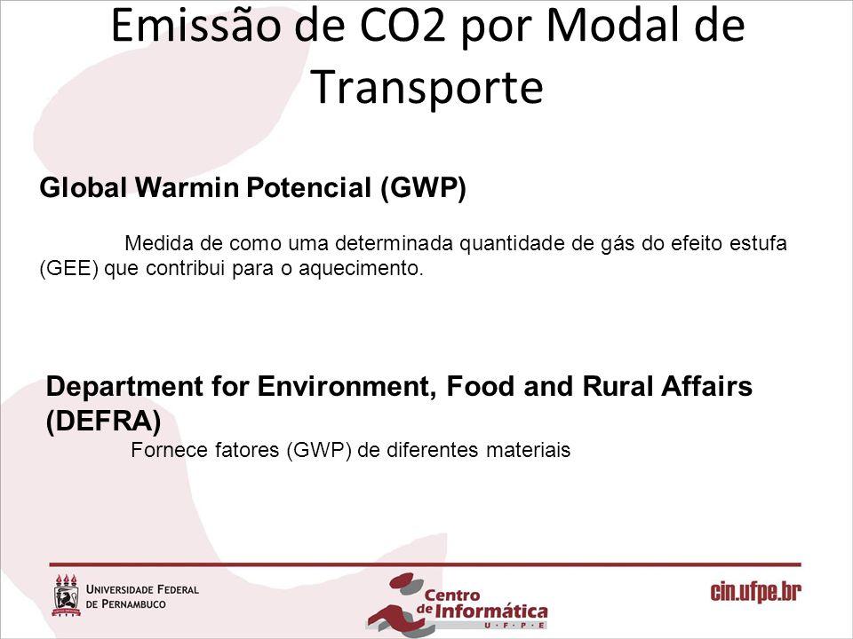 Global Warmin Potencial (GWP) Medida de como uma determinada quantidade de gás do efeito estufa (GEE) que contribui para o aquecimento.