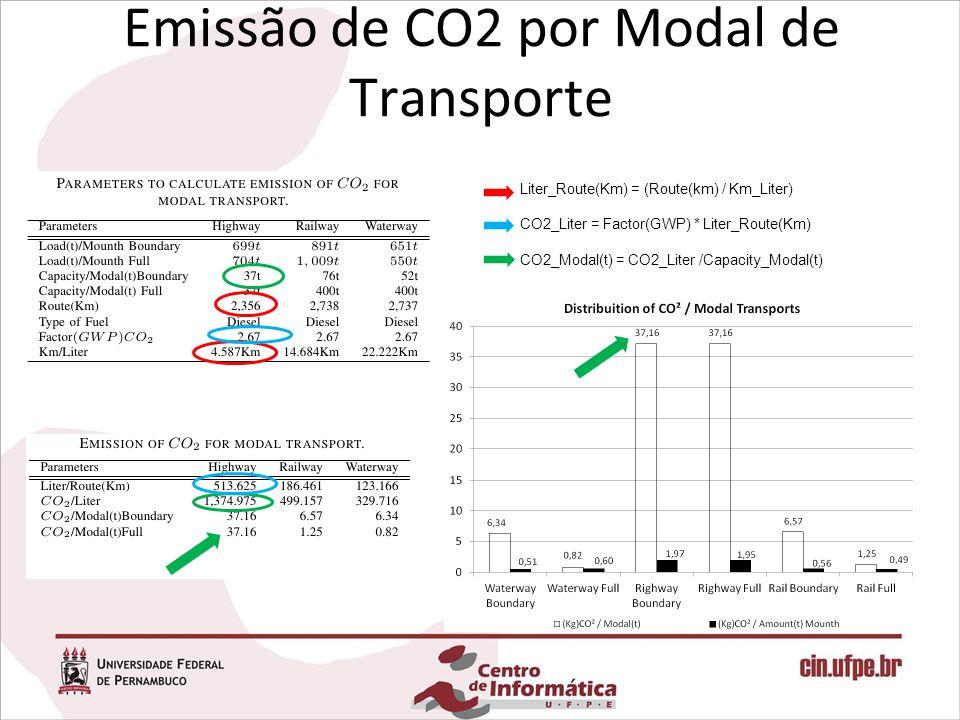 Liter_Route(Km) = (Route(km) / Km_Liter) CO2_Liter = Factor(GWP) * Liter_Route(Km) CO2_Modal(t) = CO2_Liter /Capacity_Modal(t)
