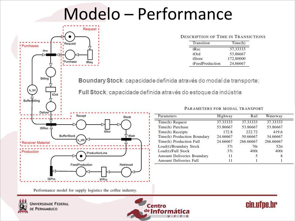 Modelo – Performance Boundary Stock: capacidade definida através do modal de transporte; Full Stock: capacidade definida através do estoque da indústria