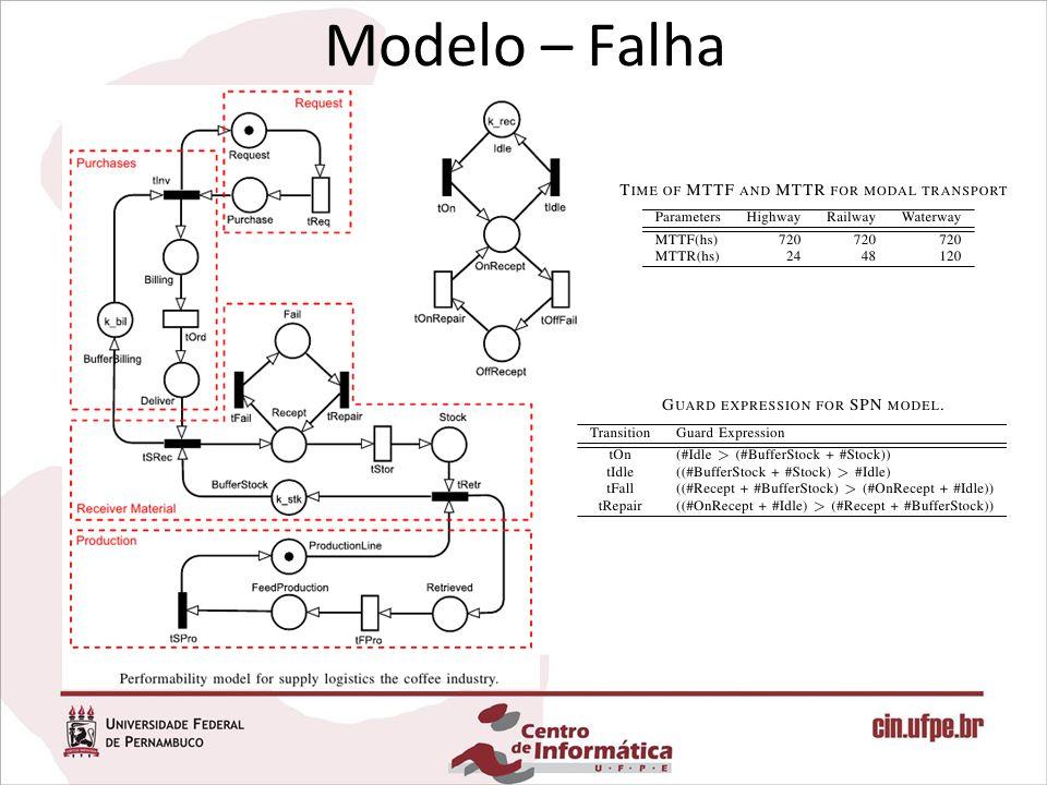 Modelo – Falha