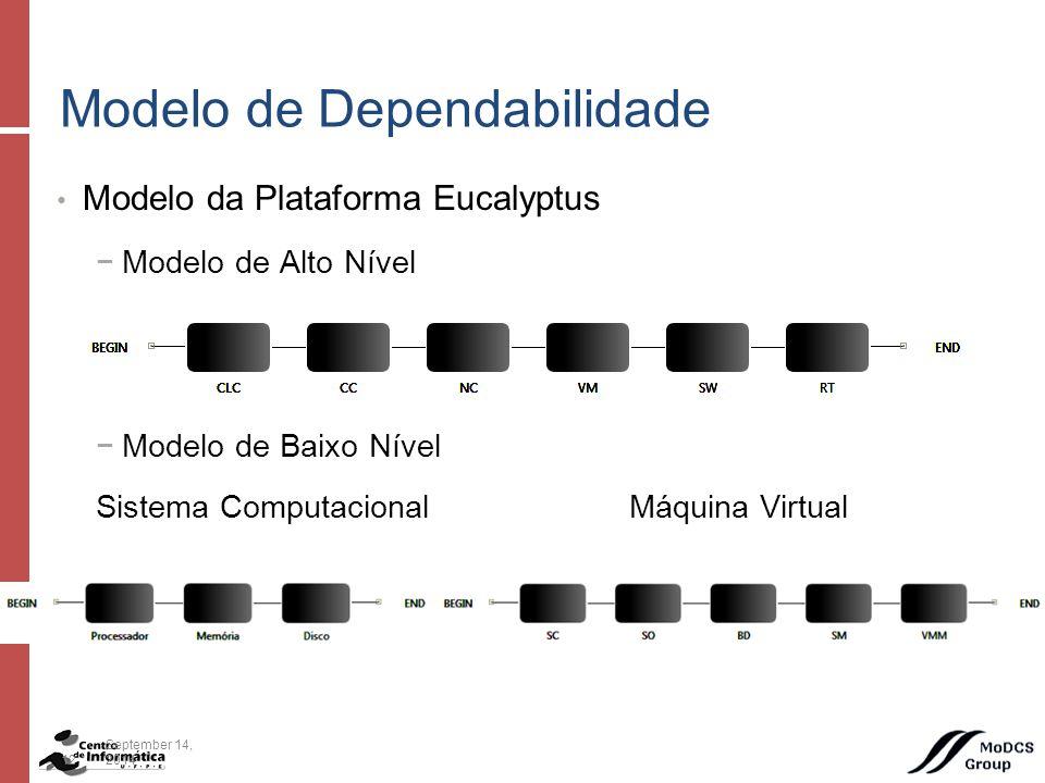 Modelo da Plataforma Eucalyptus −Modelo de Alto Nível −Modelo de Baixo Nível Sistema Computacional Máquina Virtual Modelo de Dependabilidade 12September 14, 2014