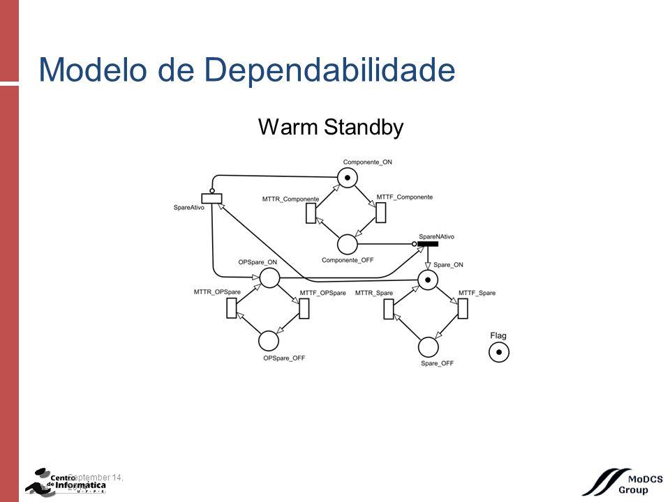 Warm Standby Modelo de Dependabilidade 14September 14, 2014