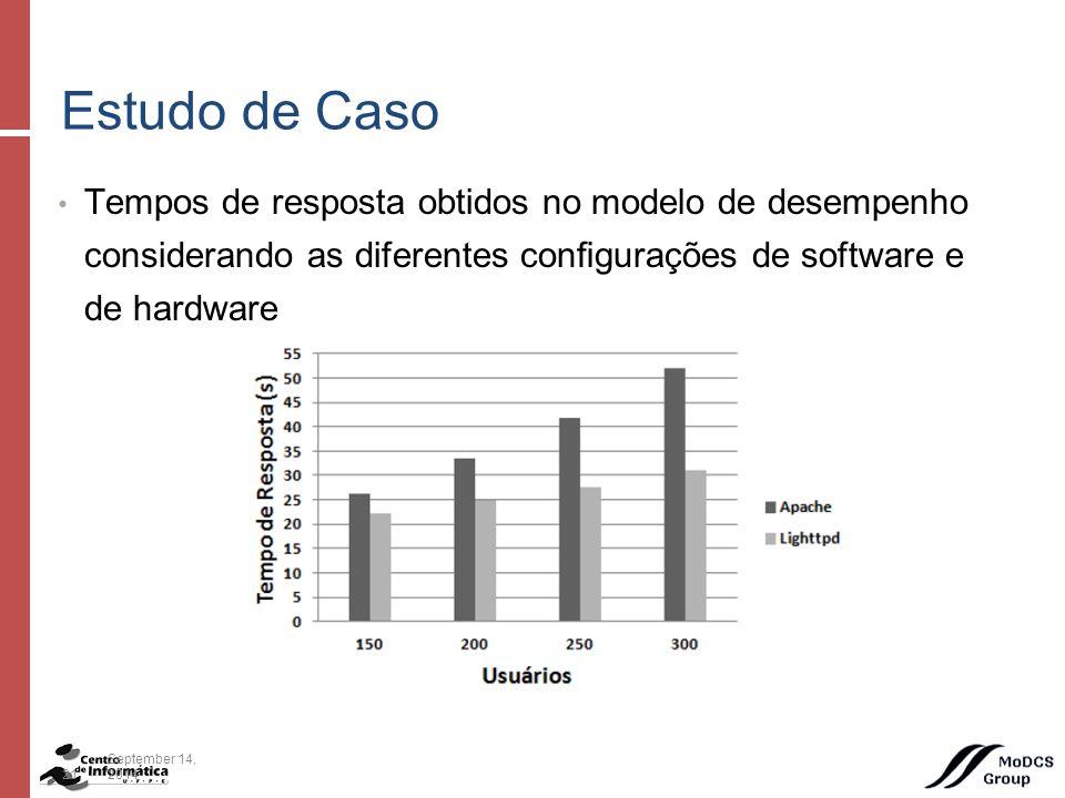 Tempos de resposta obtidos no modelo de desempenho considerando as diferentes configurações de software e de hardware Estudo de Caso 21September 14, 2014