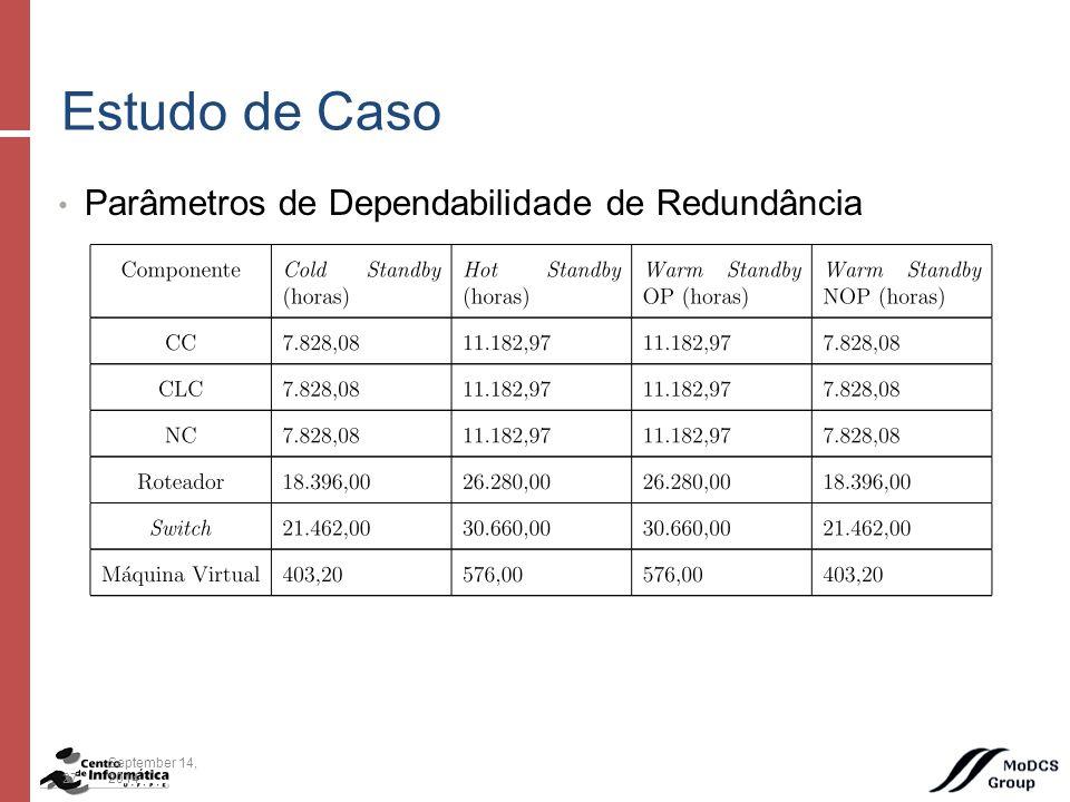 Parâmetros de Dependabilidade de Redundância Estudo de Caso 27September 14, 2014