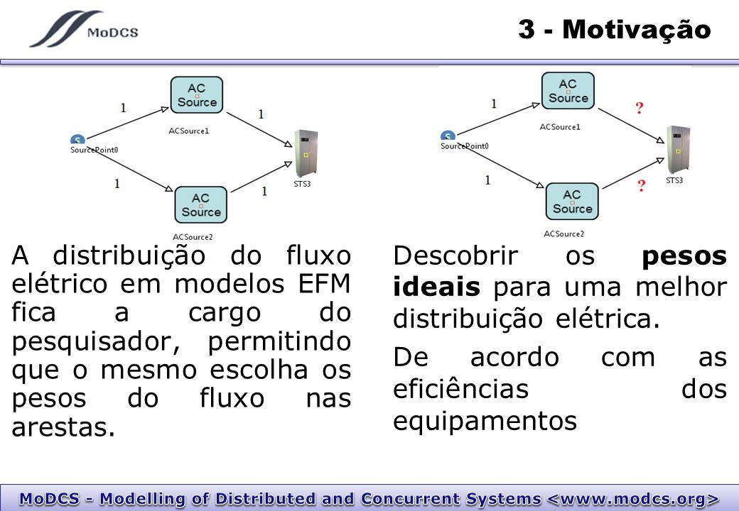 3 - Motivação A distribuição do fluxo elétrico em modelos EFM fica a cargo do pesquisador, permitindo que o mesmo escolha os pesos do fluxo nas arestas.