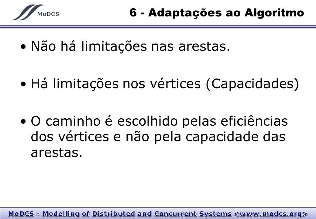 7 - Algoritmo Baseado no de Ford & Fulkerson 1 4 2 35 C=20 E=98% C=20 E=95% C=30 E=99% Fluxo: 60 3010 0 0 C=10 E=95% 0 C=∞ E=100