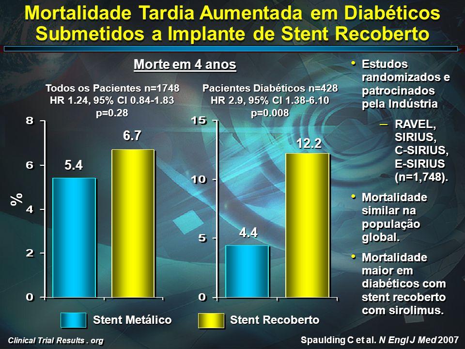 Clinical Trial Results. org Mortalidade Tardia Aumentada em Diabéticos Submetidos a Implante de Stent Recoberto % Spaulding C et al. N Engl J Med 2007