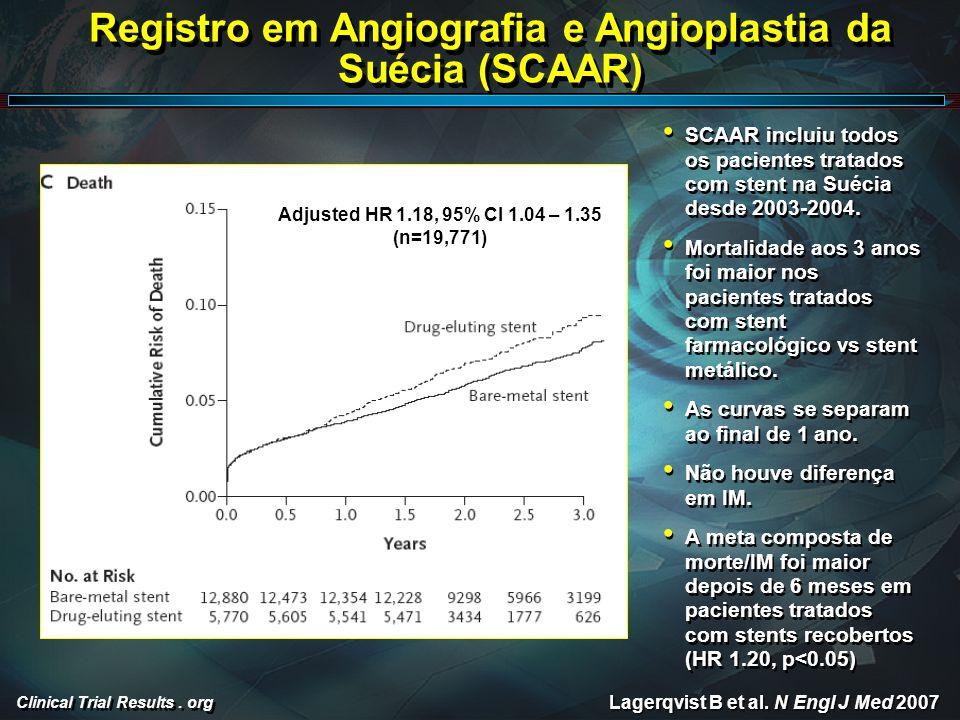 Clinical Trial Results. org Registro em Angiografia e Angioplastia da Suécia (SCAAR) Lagerqvist B et al. N Engl J Med 2007 SCAAR incluiu todos os paci
