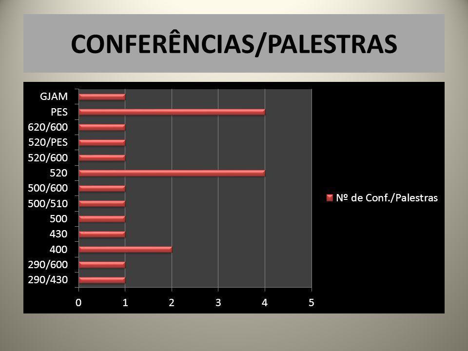 CONFERÊNCIAS/PALESTRAS
