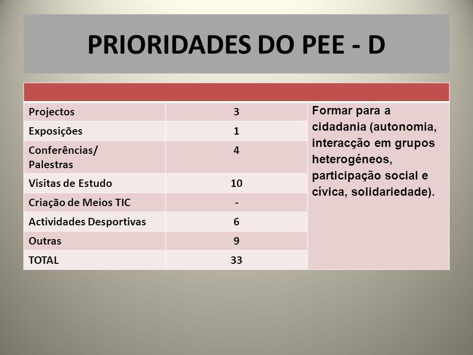 PRIORIDADES DO PEE - D Projectos3 Formar para a cidadania (autonomia, interacção em grupos heterogéneos, participação social e cívica, solidariedade).