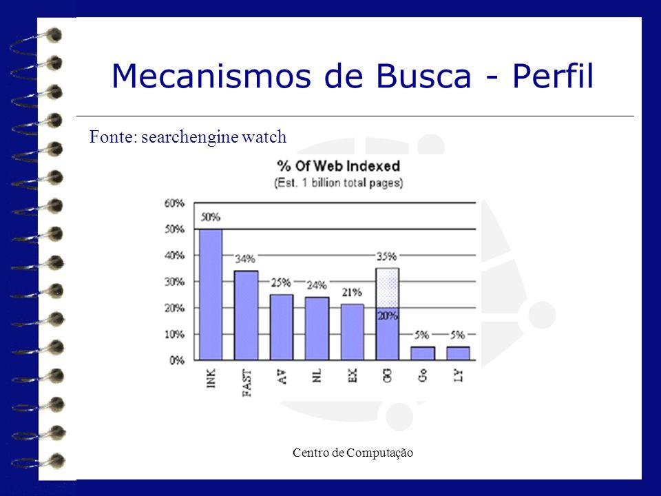 Centro de Computação Mecanismos de Busca - Perfil Fonte: searchengine watch