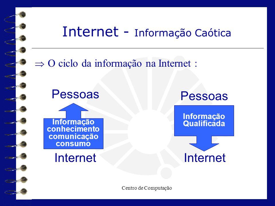 Centro de Computação  O ciclo da informação na Internet : Informação conhecimento comunicação consumo Internet - Informação Caótica Pessoas Internet