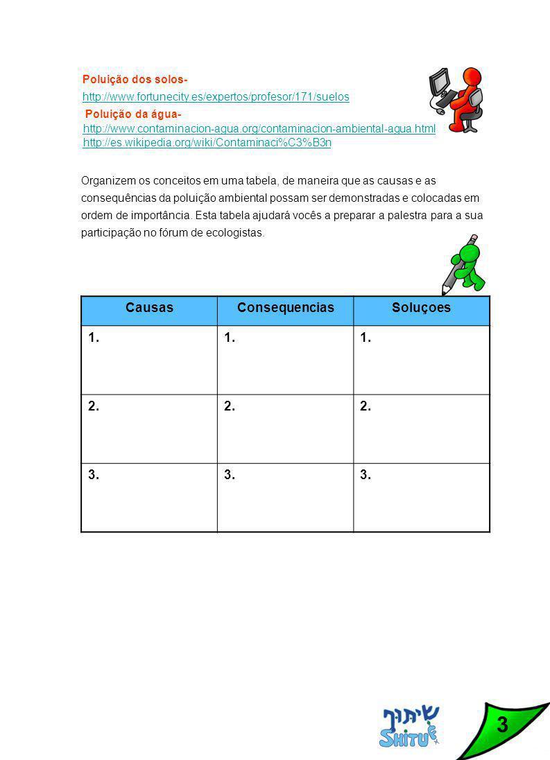 3 Poluição dos solos- http://www.fortunecity.es/expertos/profesor/171/suelos Poluição da água- http://www.contaminacion-agua.org/contaminacion-ambiental-agua.html http://es.wikipedia.org/wiki/Contaminaci%C3%B3n Organizem os conceitos em uma tabela, de maneira que as causas e as consequências da poluição ambiental possam ser demonstradas e colocadas em ordem de importância.