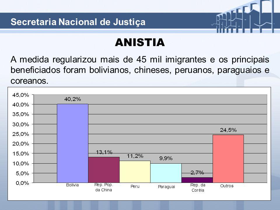 Secretaria Nacional de Justiça ANISTIA A medida regularizou mais de 45 mil imigrantes e os principais beneficiados foram bolivianos, chineses, peruanos, paraguaios e coreanos.