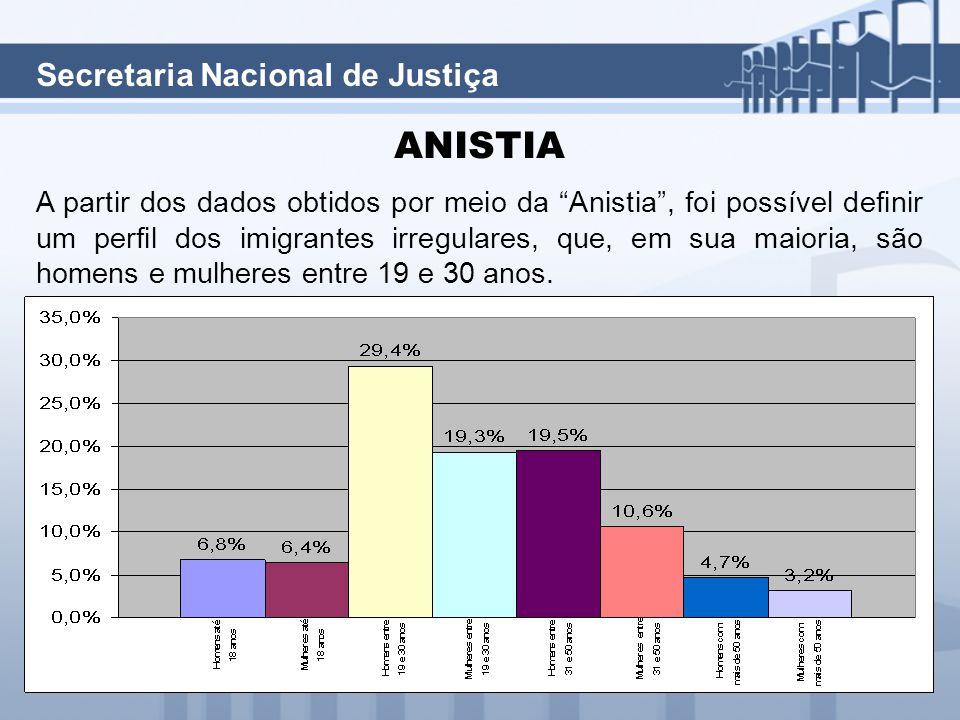 Secretaria Nacional de Justiça ANISTIA A partir dos dados obtidos por meio da Anistia , foi possível definir um perfil dos imigrantes irregulares, que, em sua maioria, são homens e mulheres entre 19 e 30 anos.