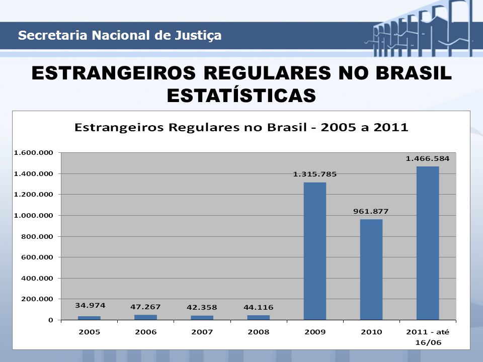 ESTRANGEIROS REGULARES NO BRASIL ESTATÍSTICAS Secretaria Nacional de Justiça