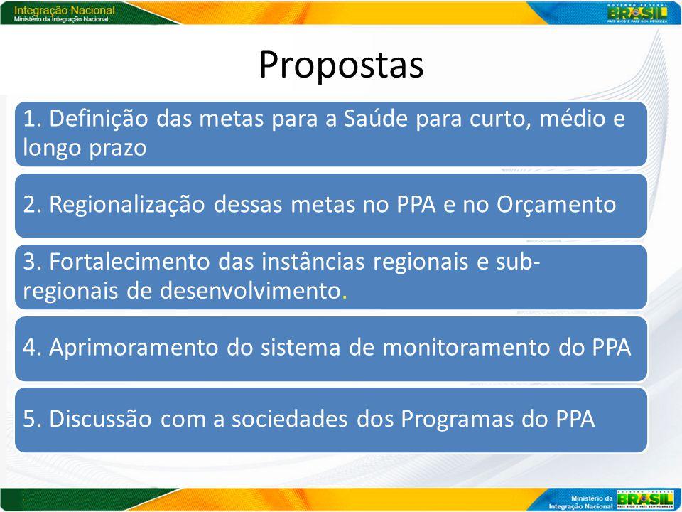 Propostas 1. Definição das metas para a Saúde para curto, médio e longo prazo 2.