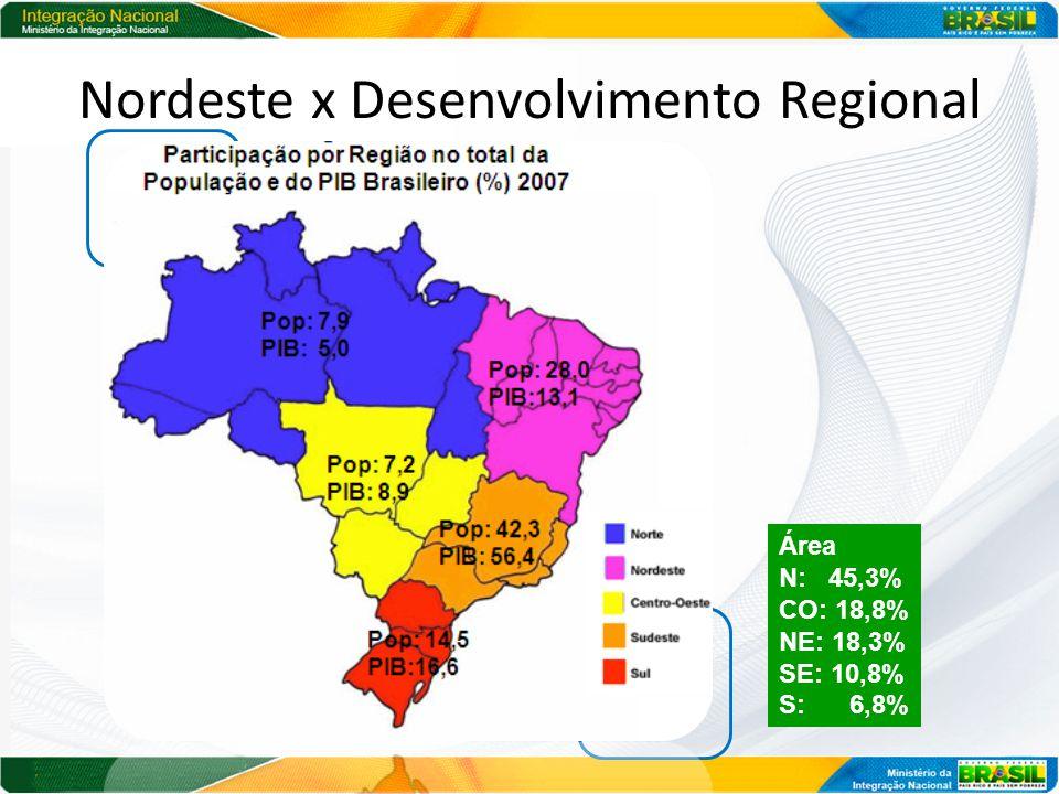 Nordeste x Desenvolvimento Regional Área N: 45,3% CO: 18,8% NE: 18,3% SE: 10,8% S: 6,8%