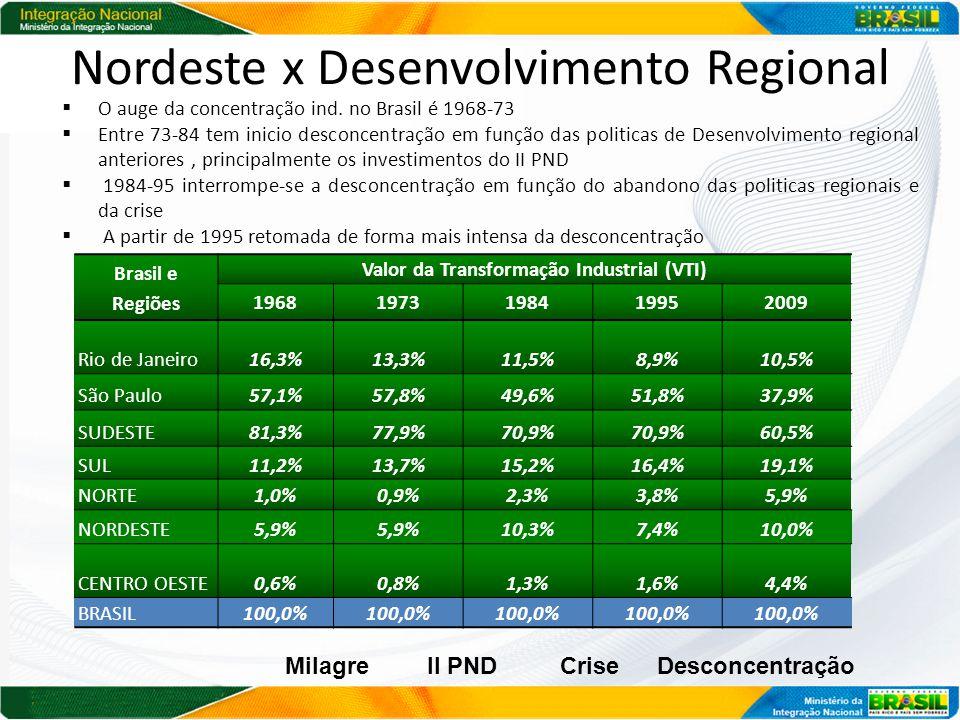 Nordeste x Desenvolvimento Regional Brasil e Regiões Valor da Transformação Industrial (VTI) 19681973198419952009 Rio de Janeiro16,3%13,3%11,5%8,9%10,5% São Paulo57,1%57,8%49,6%51,8%37,9% SUDESTE81,3%77,9%70,9% 60,5% SUL11,2%13,7%15,2%16,4%19,1% NORTE1,0%0,9%2,3%3,8%5,9% NORDESTE5,9% 10,3%7,4%10,0% CENTRO OESTE0,6%0,8%1,3%1,6%4,4% BRASIL100,0% MilagreII PNDCriseDesconcentração  O auge da concentração ind.