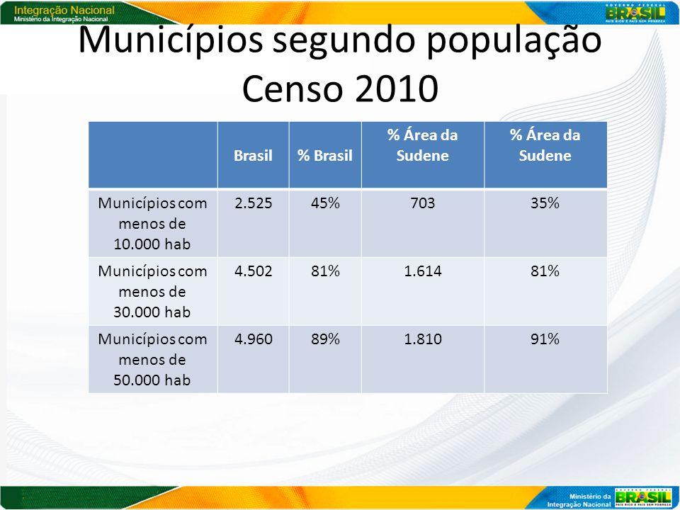Municípios segundo população Censo 2010 Brasil% Brasil % Área da Sudene Municípios com menos de 10.000 hab 2.52545%70335% Municípios com menos de 30.000 hab 4.50281%1.61481% Municípios com menos de 50.000 hab 4.96089%1.81091%