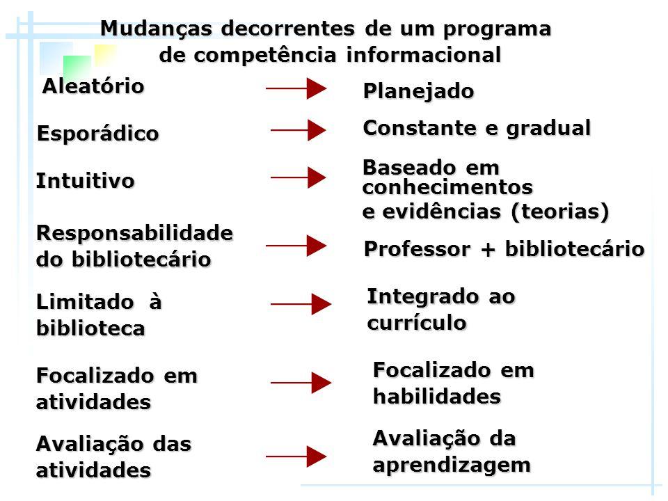 Mudanças decorrentes de um programa de competência informacional Planejado Constante e gradual Integrado ao currículo Focalizado em habilidades Basead
