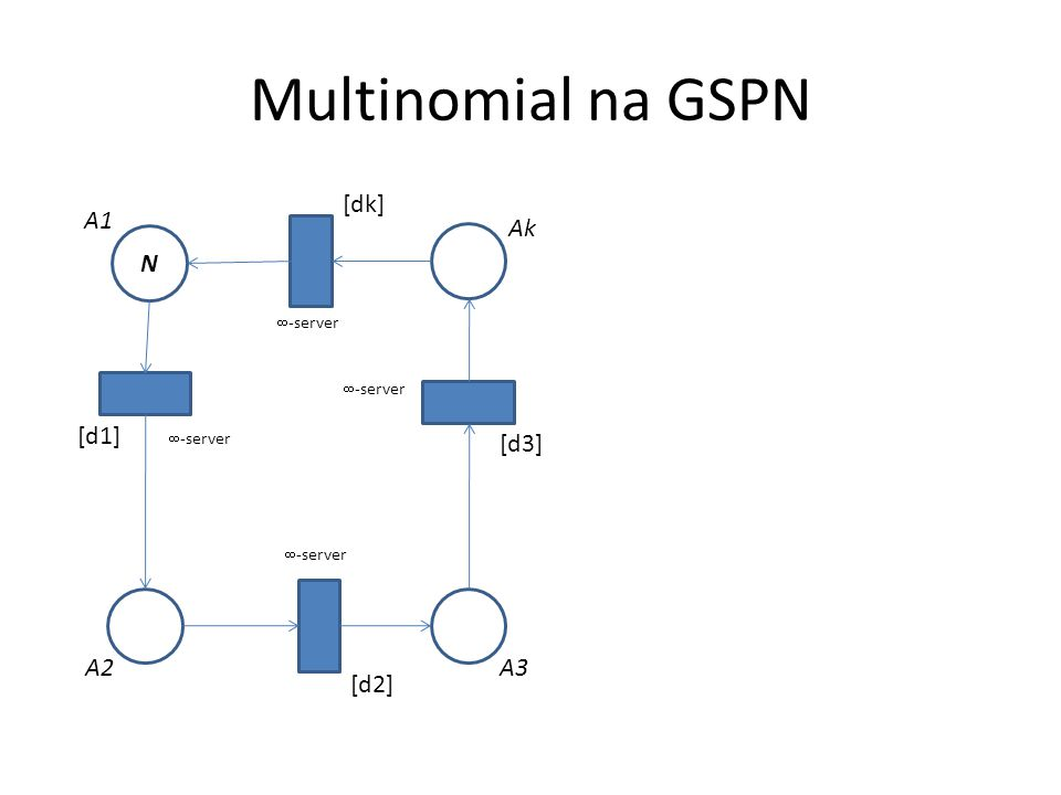 Multinomial na GSPN N [d1] A1 A2A3 Ak [d2] [d3] [dk]  -server