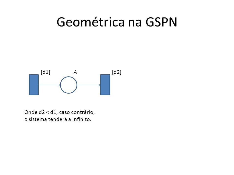 Geométrica na GSPN A [d1][d2] Onde d2 < d1, caso contrário, o sistema tenderá a infinito.