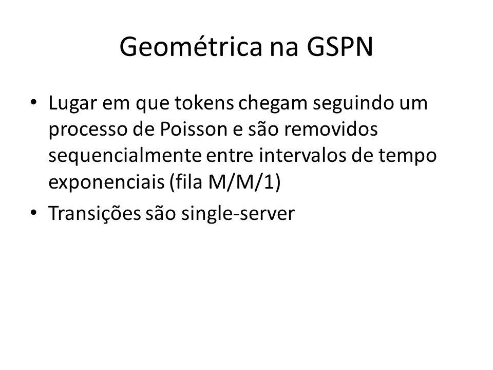 Geométrica na GSPN Lugar em que tokens chegam seguindo um processo de Poisson e são removidos sequencialmente entre intervalos de tempo exponenciais (fila M/M/1) Transições são single-server
