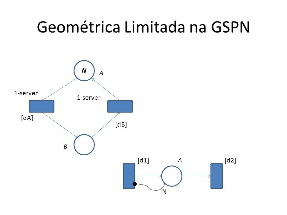 Geométrica Limitada na GSPN N [dA] [dB] A B 1-server A[d1][d2] N