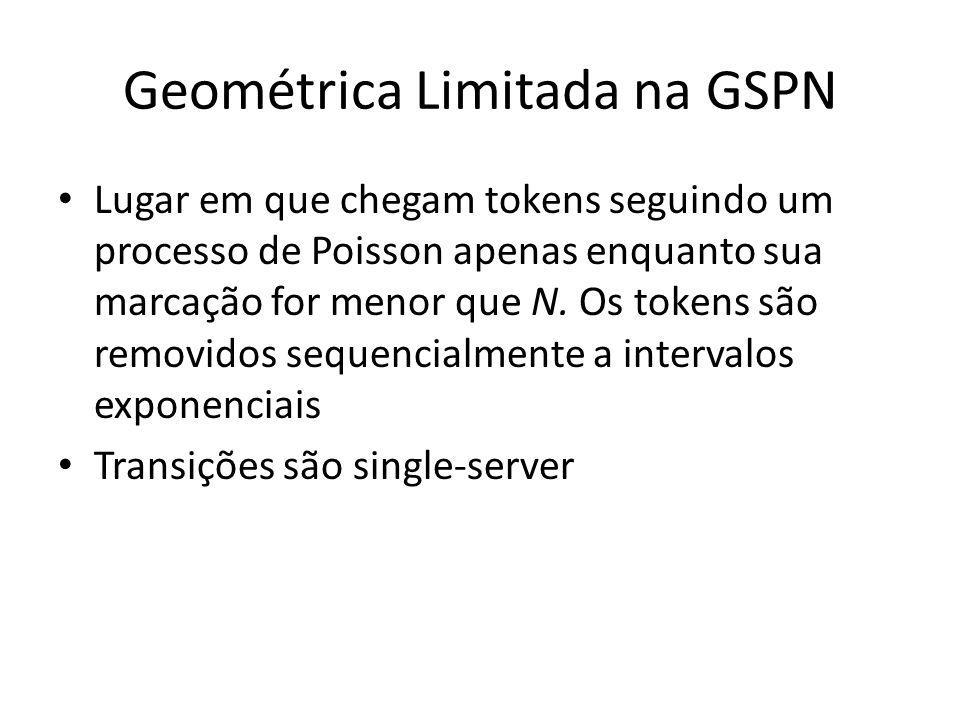 Geométrica Limitada na GSPN Lugar em que chegam tokens seguindo um processo de Poisson apenas enquanto sua marcação for menor que N. Os tokens são rem