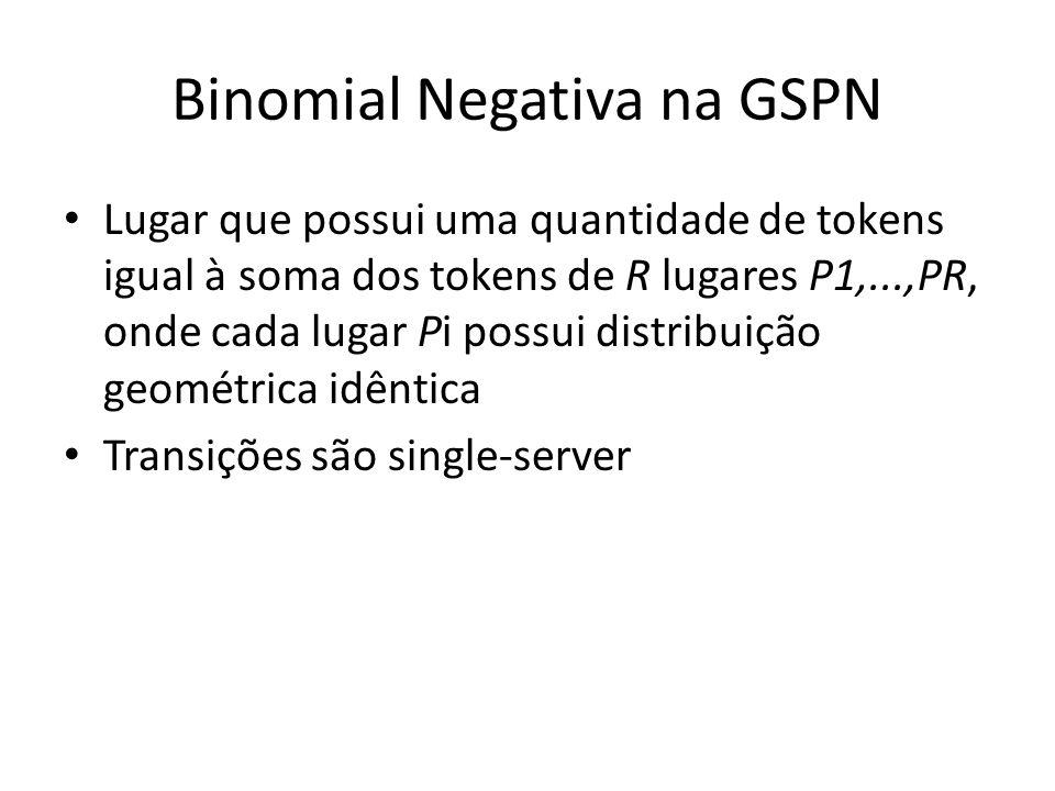 Binomial Negativa na GSPN Lugar que possui uma quantidade de tokens igual à soma dos tokens de R lugares P1,...,PR, onde cada lugar Pi possui distribuição geométrica idêntica Transições são single-server