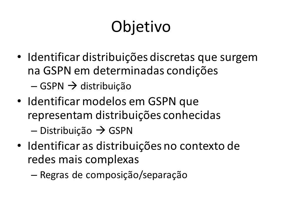 Objetivo Identificar distribuições discretas que surgem na GSPN em determinadas condições – GSPN  distribuição Identificar modelos em GSPN que representam distribuições conhecidas – Distribuição  GSPN Identificar as distribuições no contexto de redes mais complexas – Regras de composição/separação