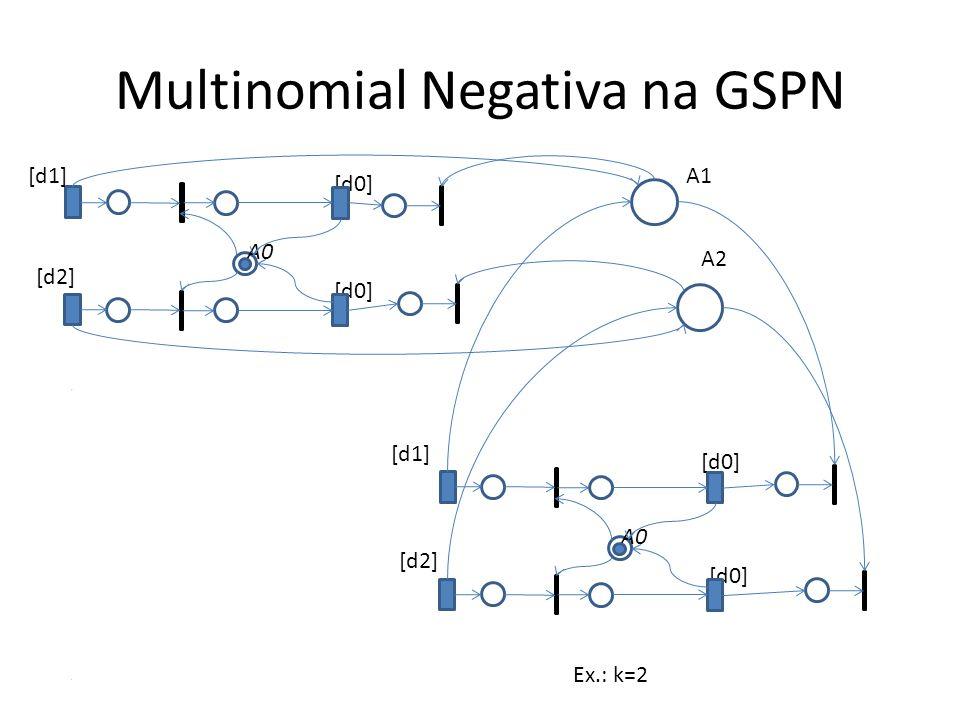 Multinomial Negativa na GSPN A0 [d1] [d0] [d2] [d0] A0 [d1] [d0] [d2] [d0] A1 A2 Ex.: k=2