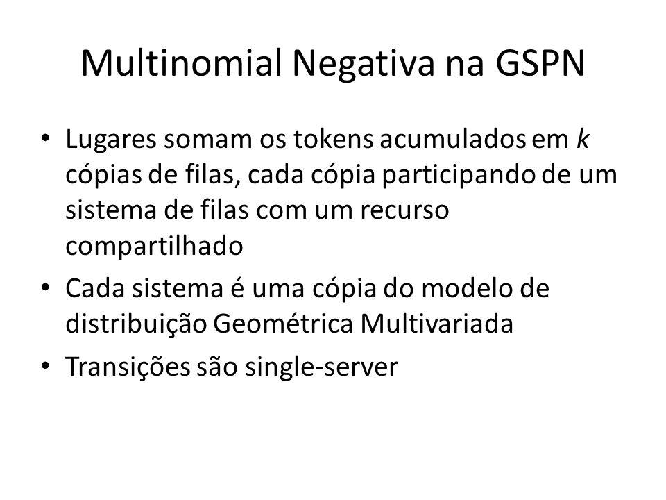 Multinomial Negativa na GSPN Lugares somam os tokens acumulados em k cópias de filas, cada cópia participando de um sistema de filas com um recurso compartilhado Cada sistema é uma cópia do modelo de distribuição Geométrica Multivariada Transições são single-server