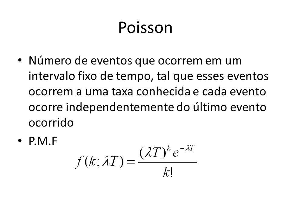 Poisson Número de eventos que ocorrem em um intervalo fixo de tempo, tal que esses eventos ocorrem a uma taxa conhecida e cada evento ocorre independentemente do último evento ocorrido P.M.F