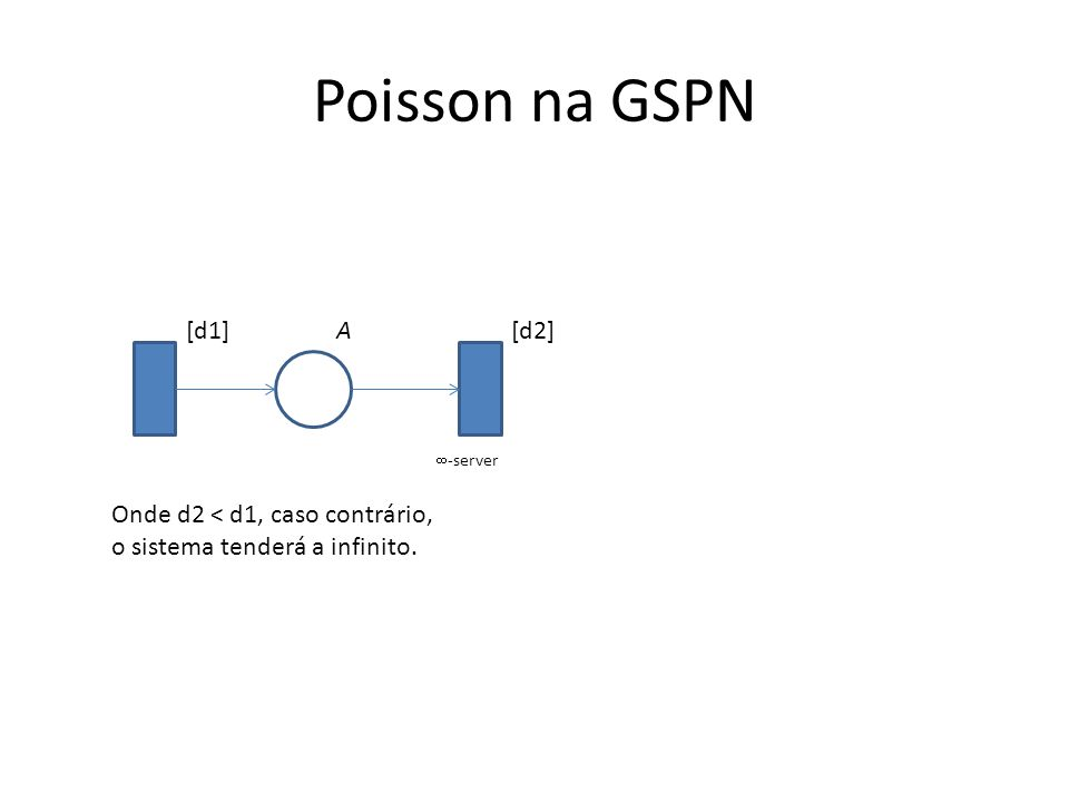 Poisson na GSPN A [d1][d2] Onde d2 < d1, caso contrário, o sistema tenderá a infinito.  -server