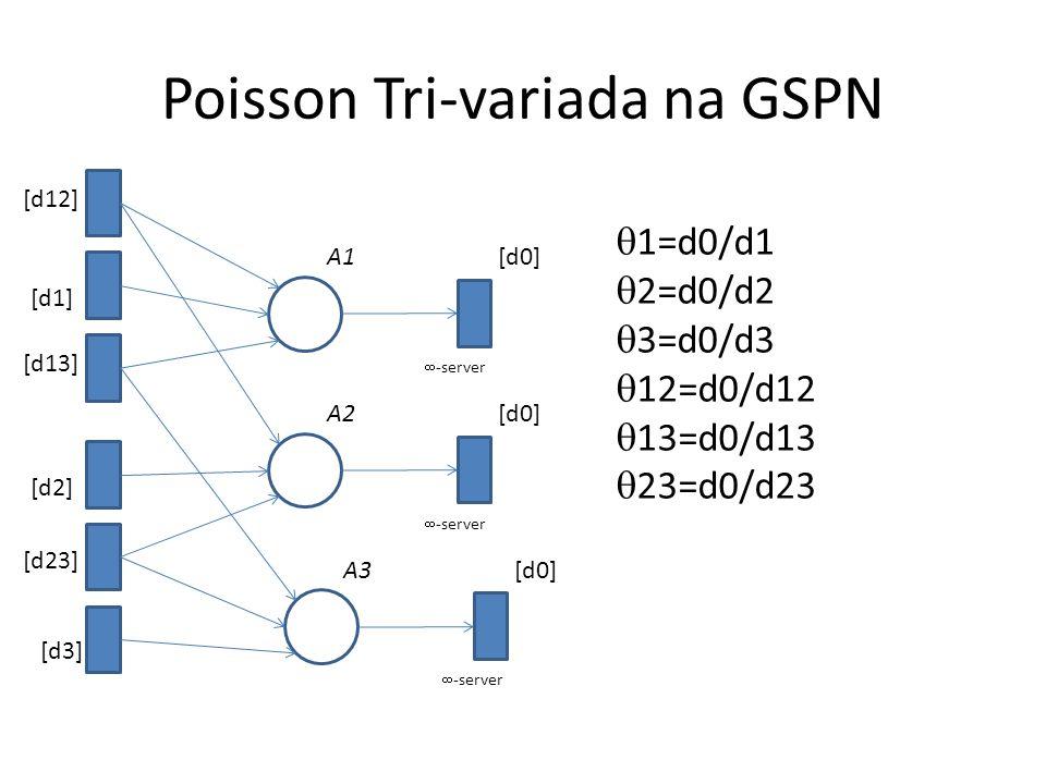 Poisson Tri-variada na GSPN A1 [d12] [d0]  -server A2[d0]  -server A3[d0]  -server [d1] [d13] [d2] [d23] [d3]  1=d0/d1  2=d0/d2  3=d0/d3  12=d0/d12  13=d0/d13  23=d0/d23