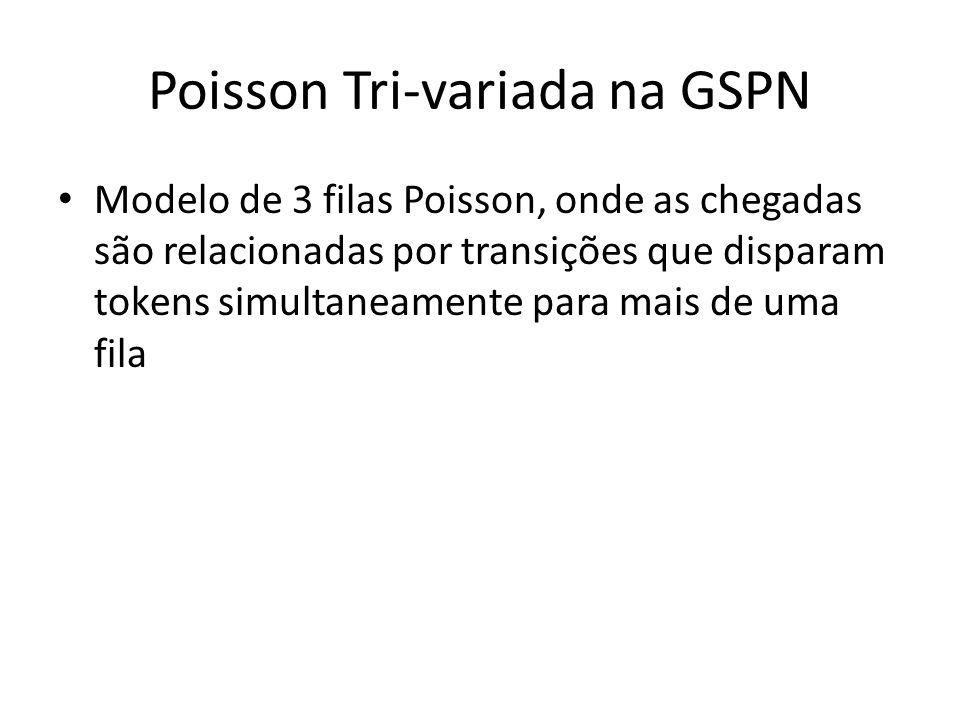 Poisson Tri-variada na GSPN Modelo de 3 filas Poisson, onde as chegadas são relacionadas por transições que disparam tokens simultaneamente para mais