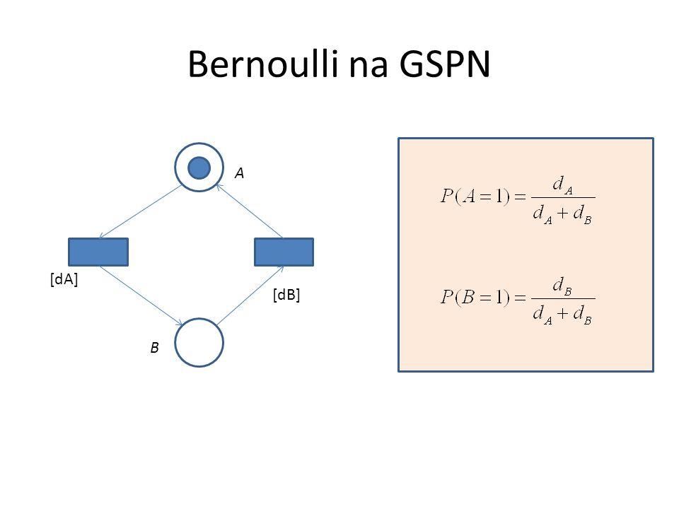 Binomial Negativa na GSPN A[d1] [d2] P1 P2 PR... [d2]
