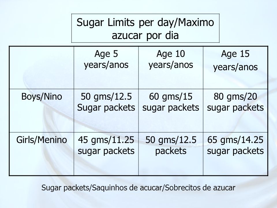 Age 5 years/anos Age 10 years/anos Age 15 years/anos Boys/Nino50 gms/12.5 Sugar packets 60 gms/15 sugar packets 80 gms/20 sugar packets Girls/Menino45