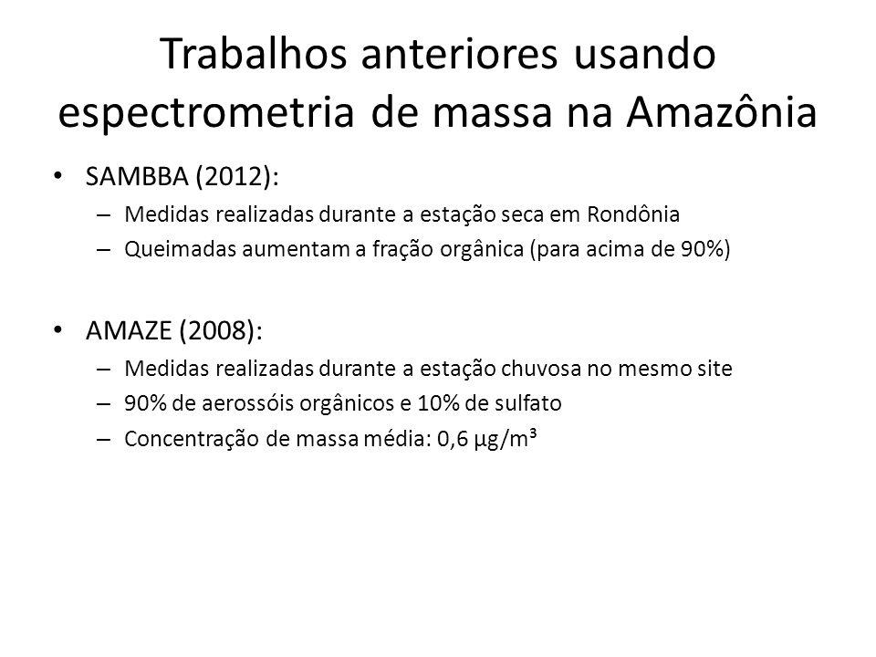 Trabalhos anteriores usando espectrometria de massa na Amazônia SAMBBA (2012): – Medidas realizadas durante a estação seca em Rondônia – Queimadas aumentam a fração orgânica (para acima de 90%) AMAZE (2008): – Medidas realizadas durante a estação chuvosa no mesmo site – 90% de aerossóis orgânicos e 10% de sulfato – Concentração de massa média: 0,6 µg/m³