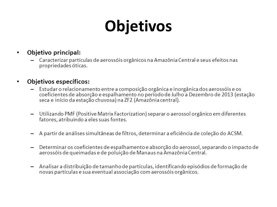 Objetivos Objetivo principal: – Caracterizar partículas de aerossóis orgânicos na Amazônia Central e seus efeitos nas propriedades óticas.