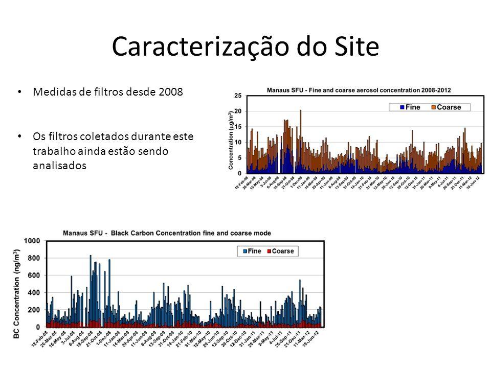 Caracterização do Site Medidas de filtros desde 2008 Os filtros coletados durante este trabalho ainda estão sendo analisados