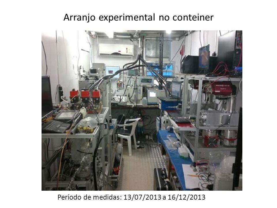 Arranjo experimental no conteiner Período de medidas: 13/07/2013 a 16/12/2013