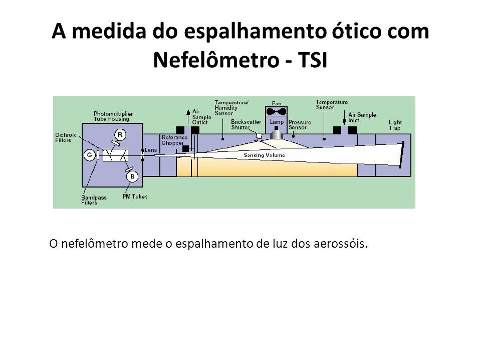 A medida do espalhamento ótico com Nefelômetro - TSI O nefelômetro mede o espalhamento de luz dos aerossóis.