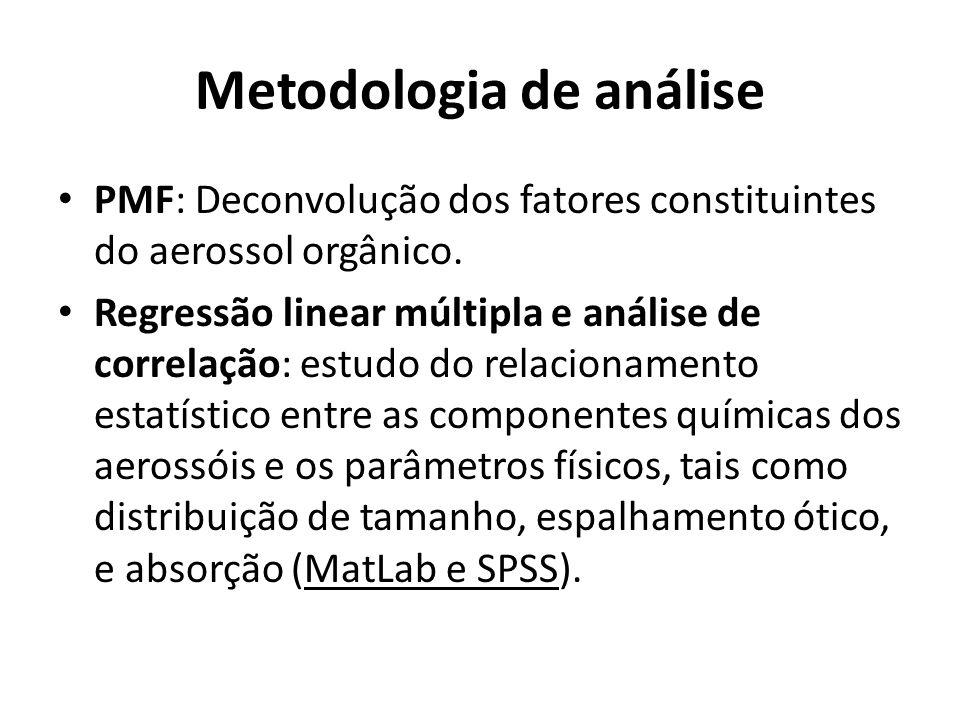 Metodologia de análise PMF: Deconvolução dos fatores constituintes do aerossol orgânico.