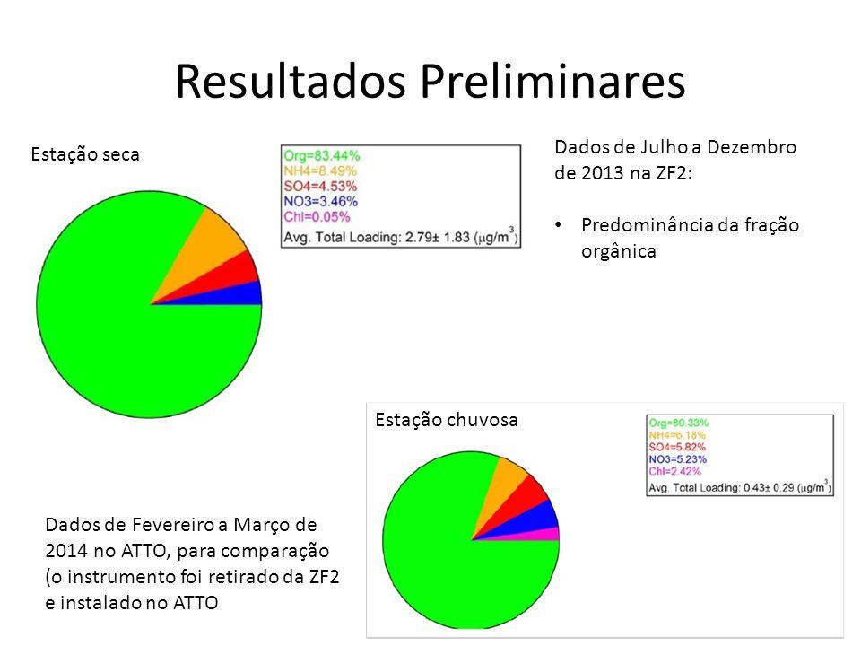 Resultados Preliminares Dados de Julho a Dezembro de 2013 na ZF2: Predominância da fração orgânica Dados de Fevereiro a Março de 2014 no ATTO, para comparação (o instrumento foi retirado da ZF2 e instalado no ATTO Estação chuvosa Estação seca